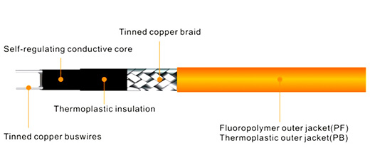 low temp self-regulating heating cable